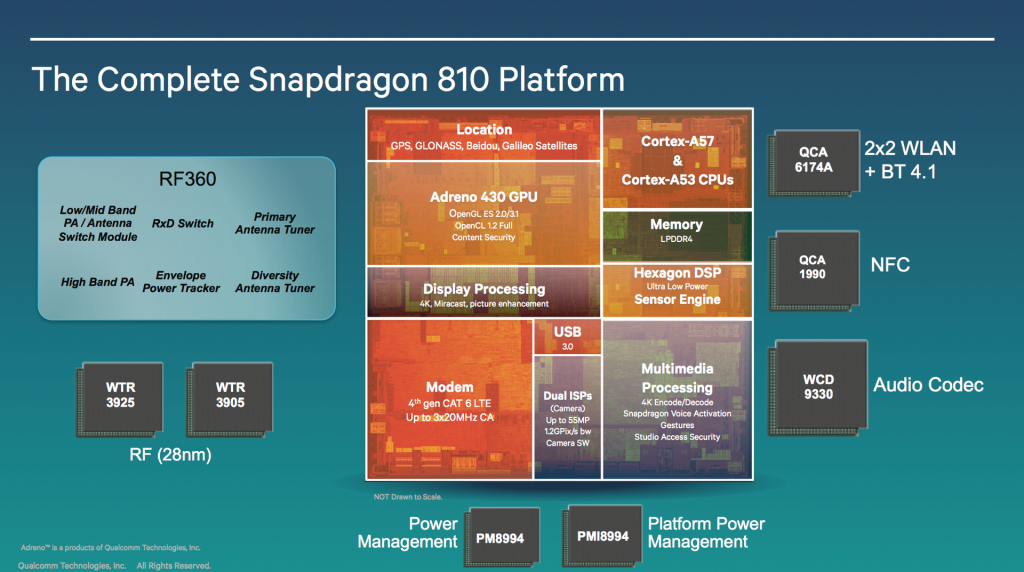 Qualcomm Snapdragon 810 - сердце OnePlus 2